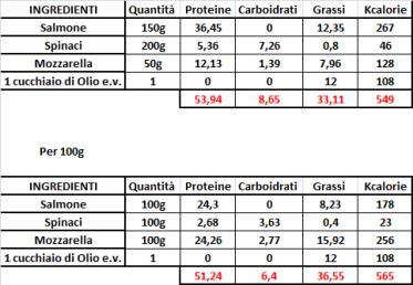 Ricetta proteica
