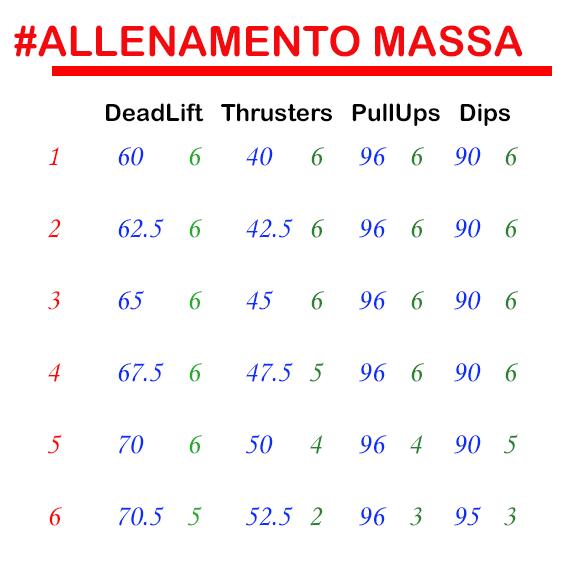 ALLENAMENTO MASSA