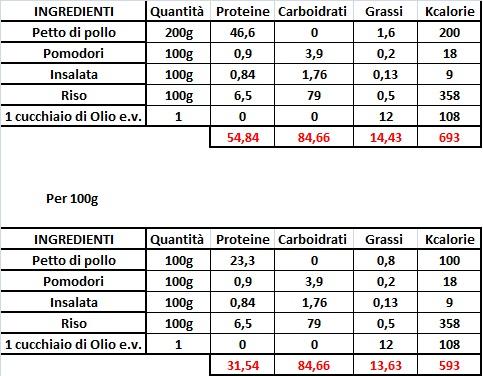 valori nutrizionali riso e pollo – THE CROSSFIT DIARY